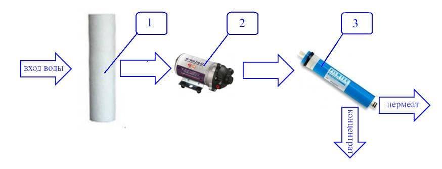 Схема работы фильтра обратного осмоса