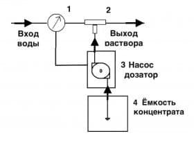 схема автоматического дозирования концентрата
