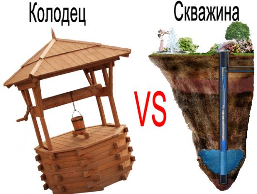 По источнику воды - колодец или скважина